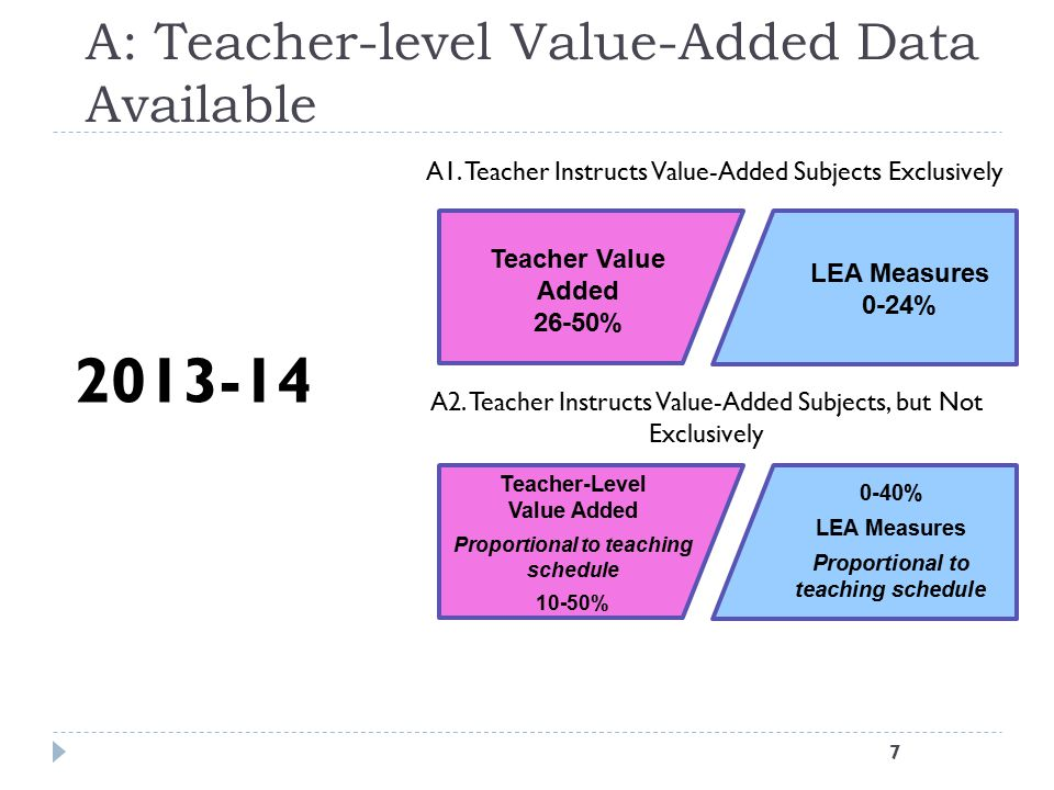 A: Teacher-level Value-Added Data Available
