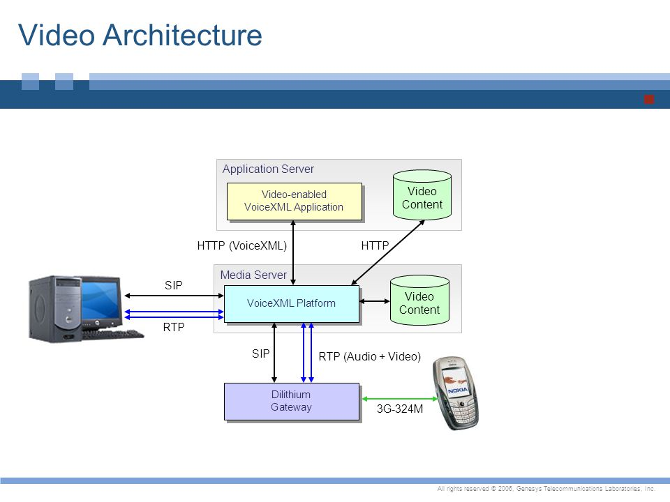 Video Architecture Application Server Video Content HTTP (VoiceXML)