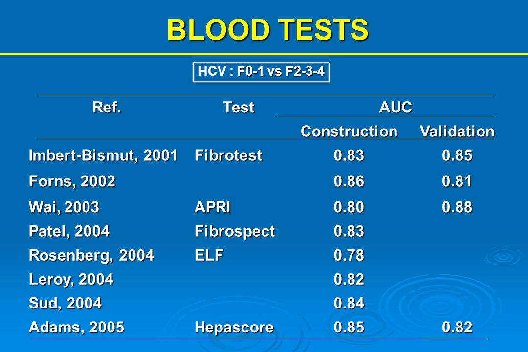 BLOOD TESTS Ref. Test AUC Construction Validation Imbert-Bismut, 2001