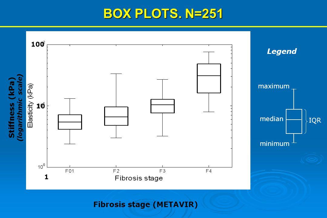 Fibrosis stage (METAVIR)