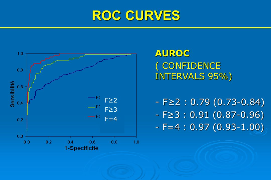 ROC CURVES - F≥2 : 0.79 (0.73-0.84) AUROC ( CONFIDENCE INTERVALS 95%)