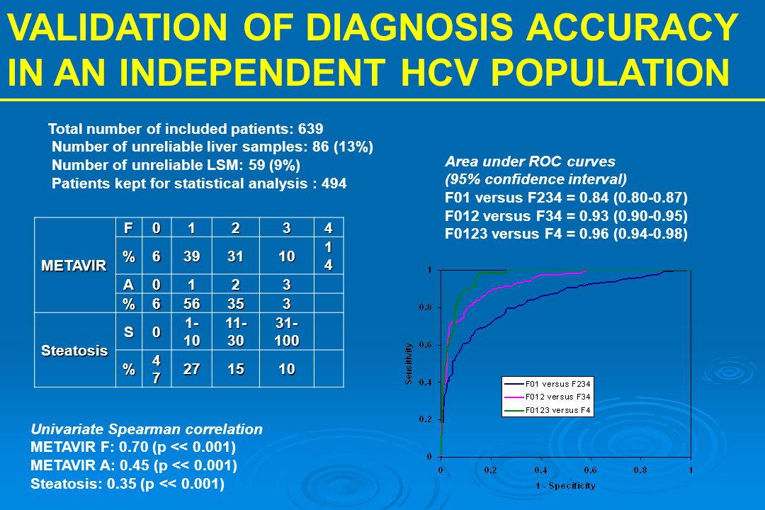 VALIDATION OF DIAGNOSIS ACCURACY IN AN INDEPENDENT HCV POPULATION