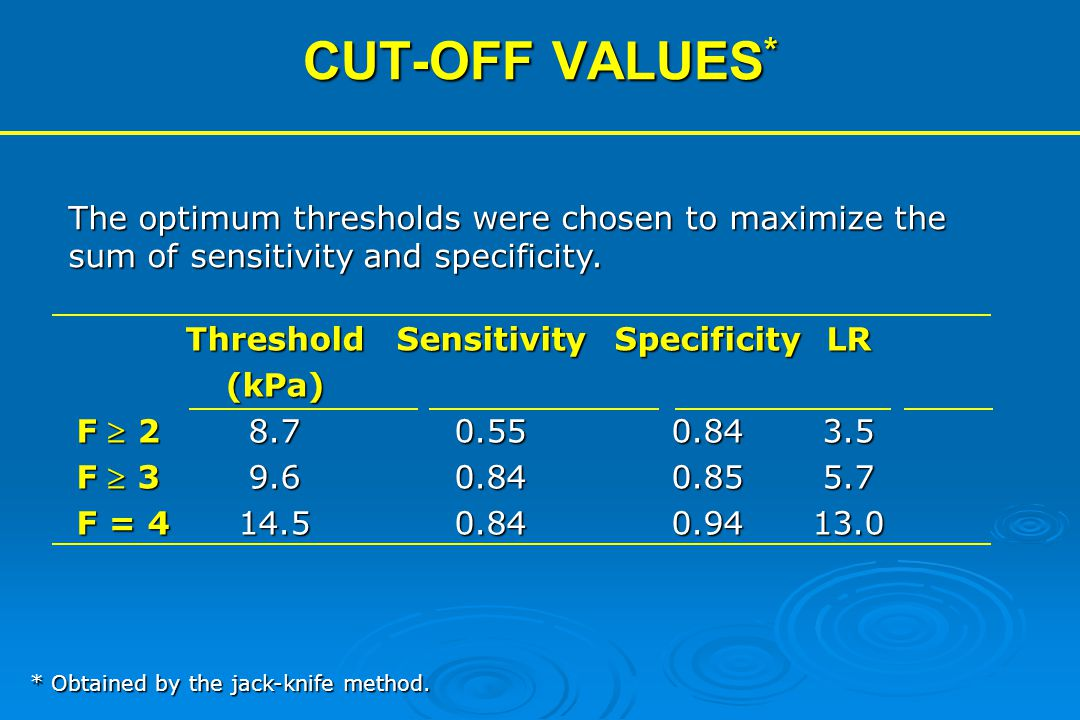 CUT-OFF VALUES* The optimum thresholds were chosen to maximize the sum of sensitivity and specificity.