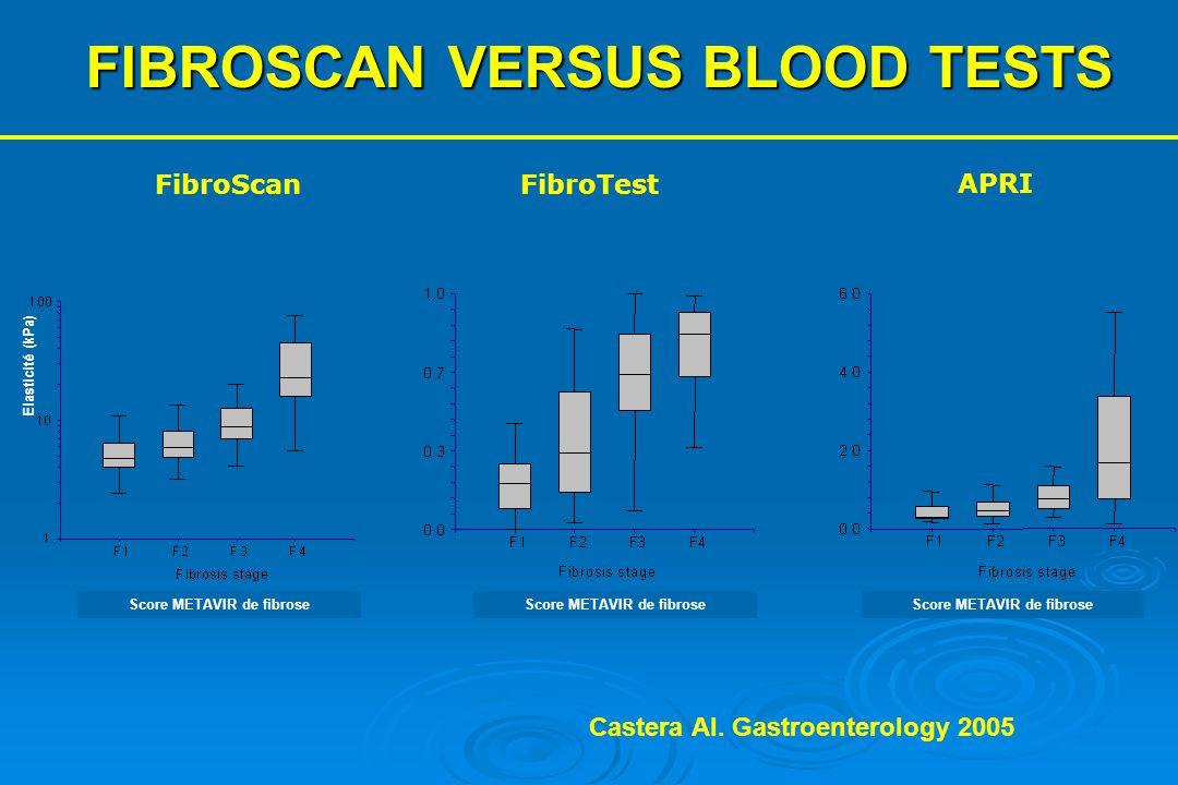 FIBROSCAN VERSUS BLOOD TESTS