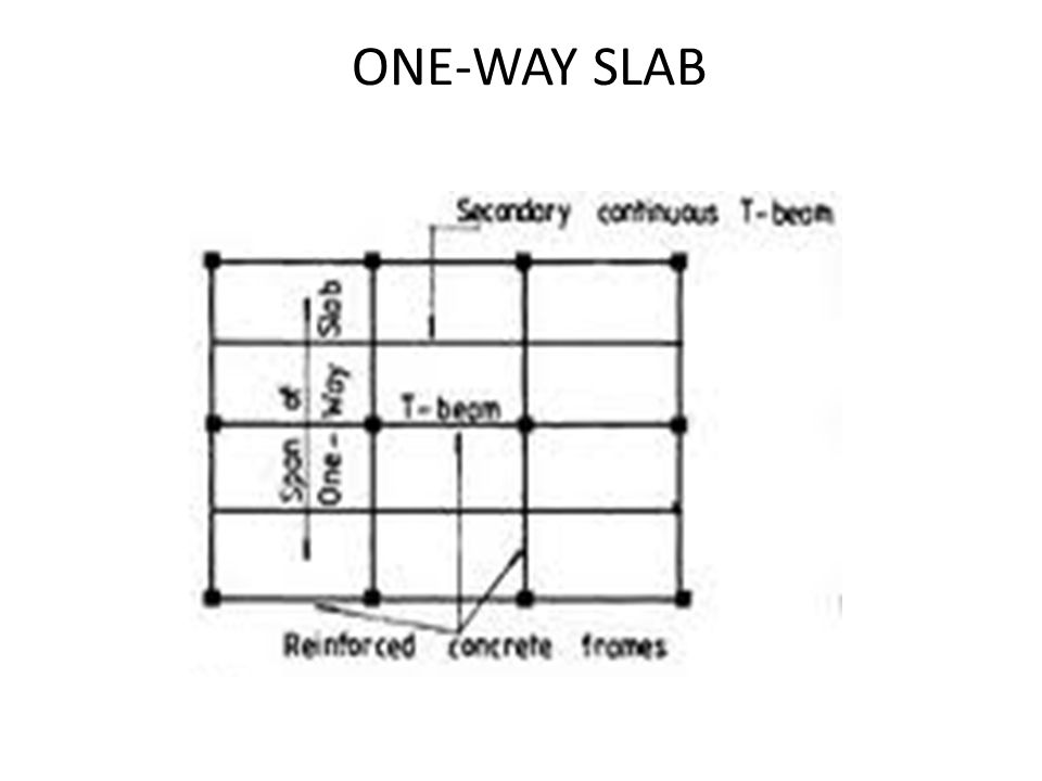 ONE-WAY SLAB