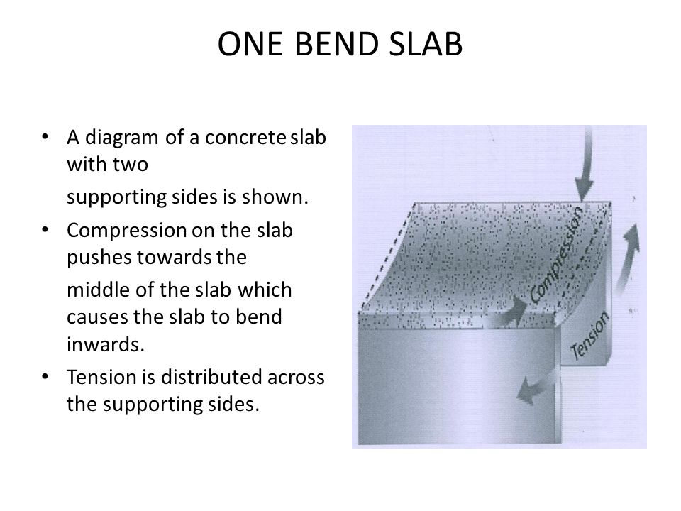 ONE BEND SLAB A diagram of a concrete slab with two