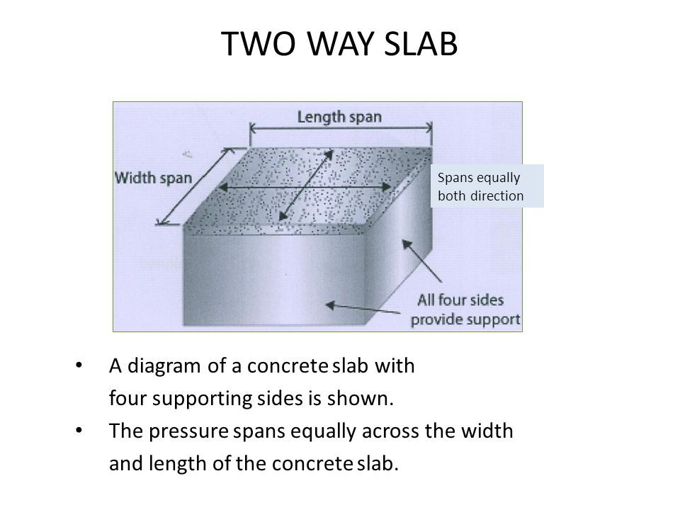 TWO WAY SLAB A diagram of a concrete slab with
