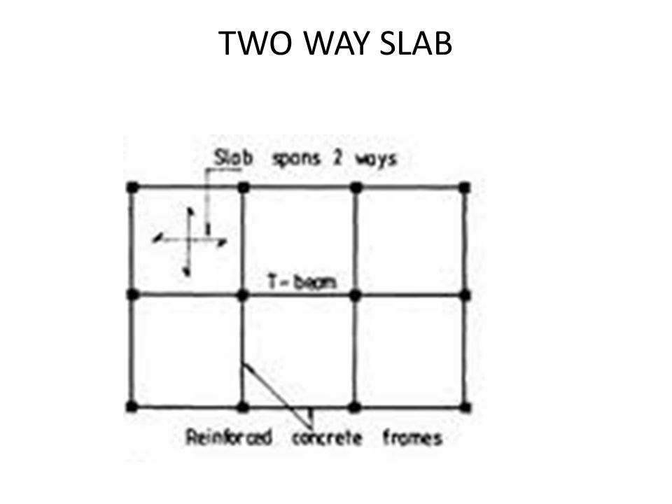 TWO WAY SLAB