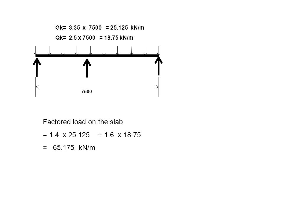 Factored load on the slab = 1.4 x 25.125 + 1.6 x 18.75 = 65.175 kN/m