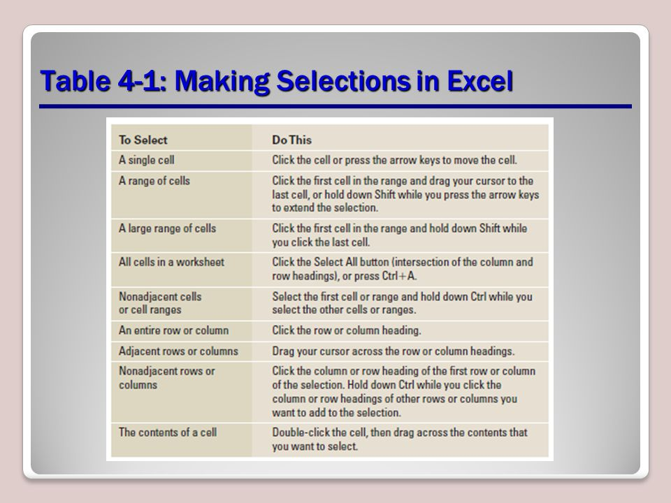 Table 4-1: Making Selections in Excel