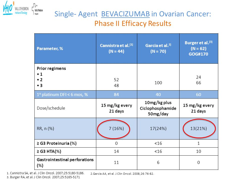 Single- Agent BEVACIZUMAB in Ovarian Cancer: Phase II Efficacy Results