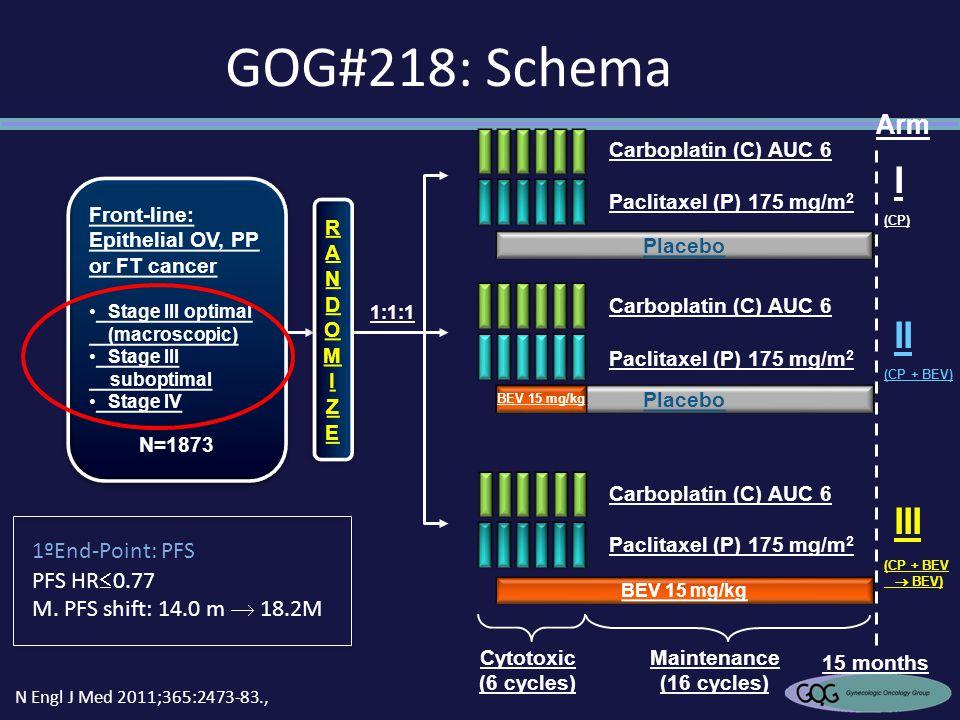 GOG#218: Schema I II III Arm 1ºEnd-Point: PFS PFS HR0.77