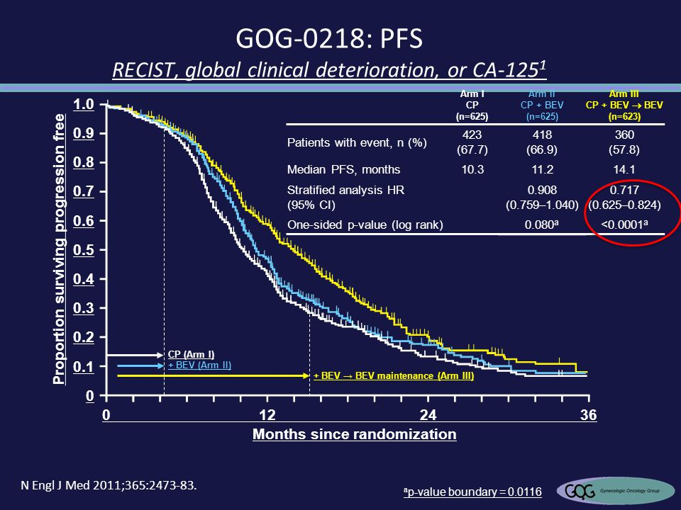 GOG-0218: PFS RECIST, global clinical deterioration, or CA-1251
