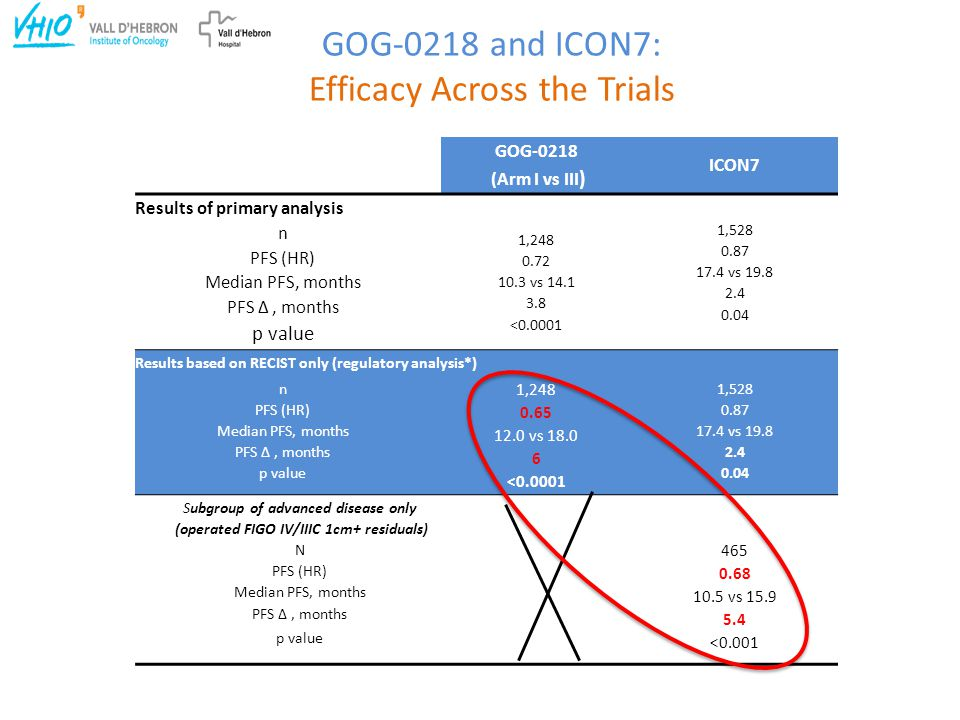 GOG-0218 and ICON7: Efficacy Across the Trials