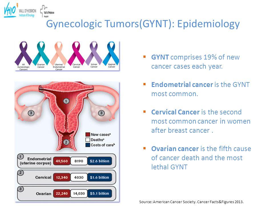 Gynecologic Tumors(GYNT): Epidemiology