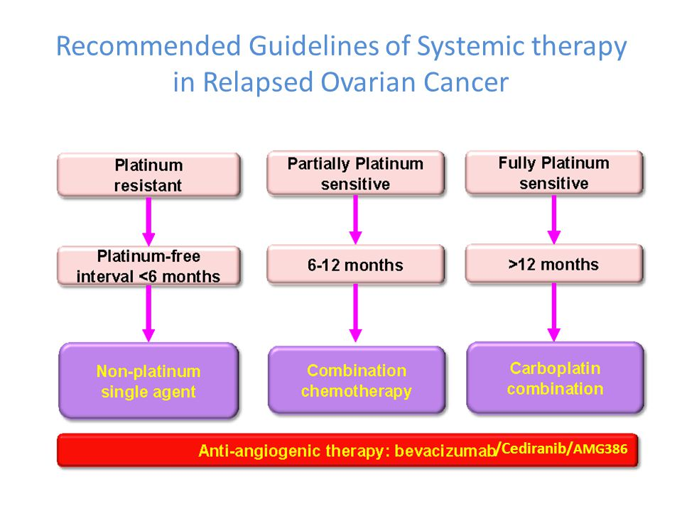 Recommended Guidelines of Systemic therapy in Relapsed Ovarian Cancer