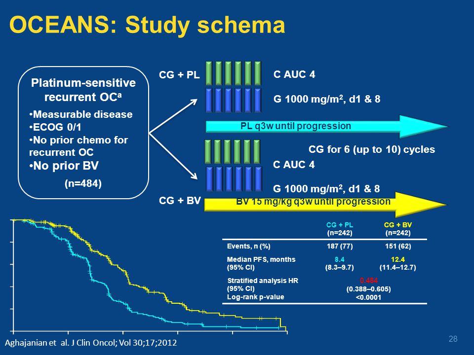 OCEANS: Study schema Platinum-sensitive recurrent OCa No prior BV