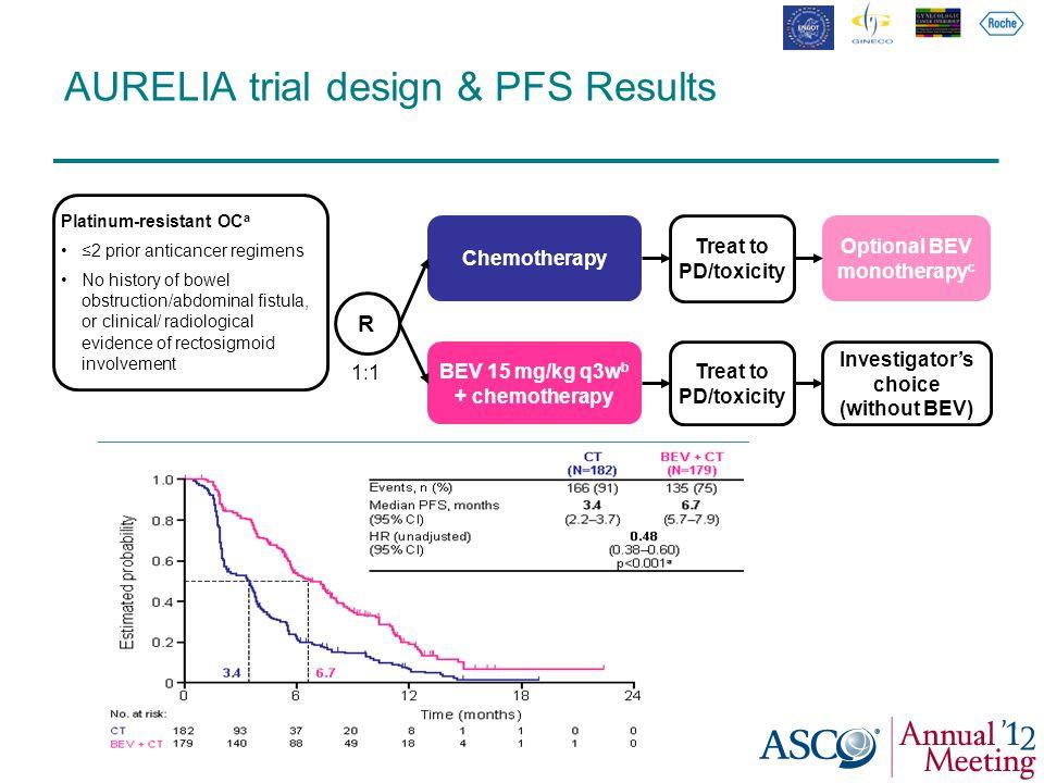 AURELIA trial design & PFS Results