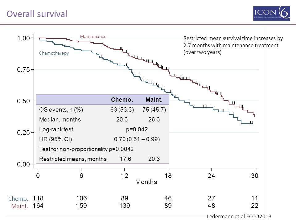 Overall survival Chemo. Maint.