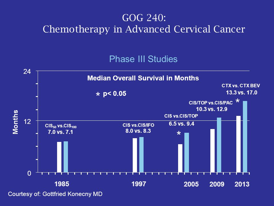 GOG 240: Chemotherapy in Advanced Cervical Cancer Phase III Studies