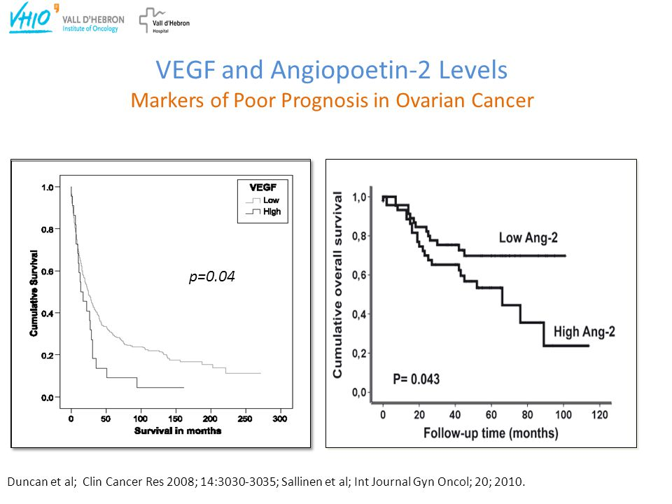 VEGF and Angiopoetin-2 Levels Markers of Poor Prognosis in Ovarian Cancer