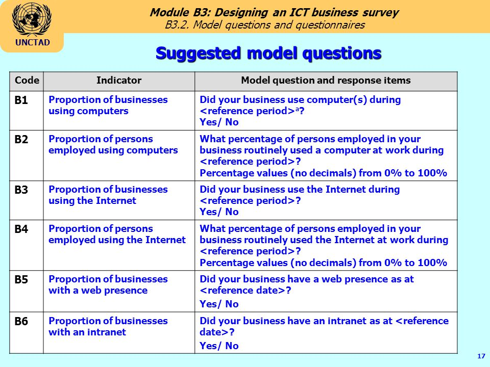 Suggested model questions