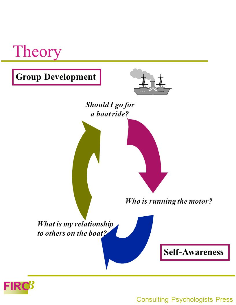 Theory Group Development Self-Awareness Should I go for a boat ride