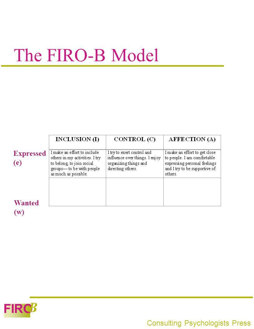 The FIRO-B Model Expressed (e) Wanted (w)