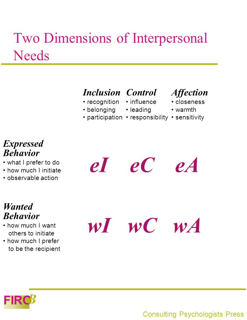 Two Dimensions of Interpersonal Needs