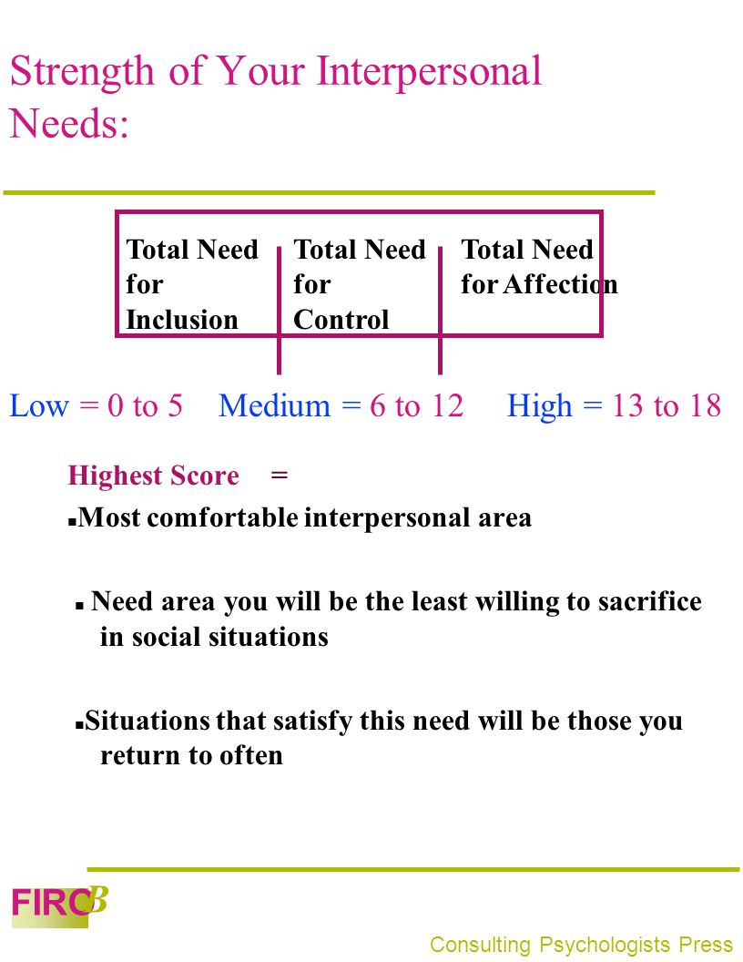 Strength of Your Interpersonal Needs: