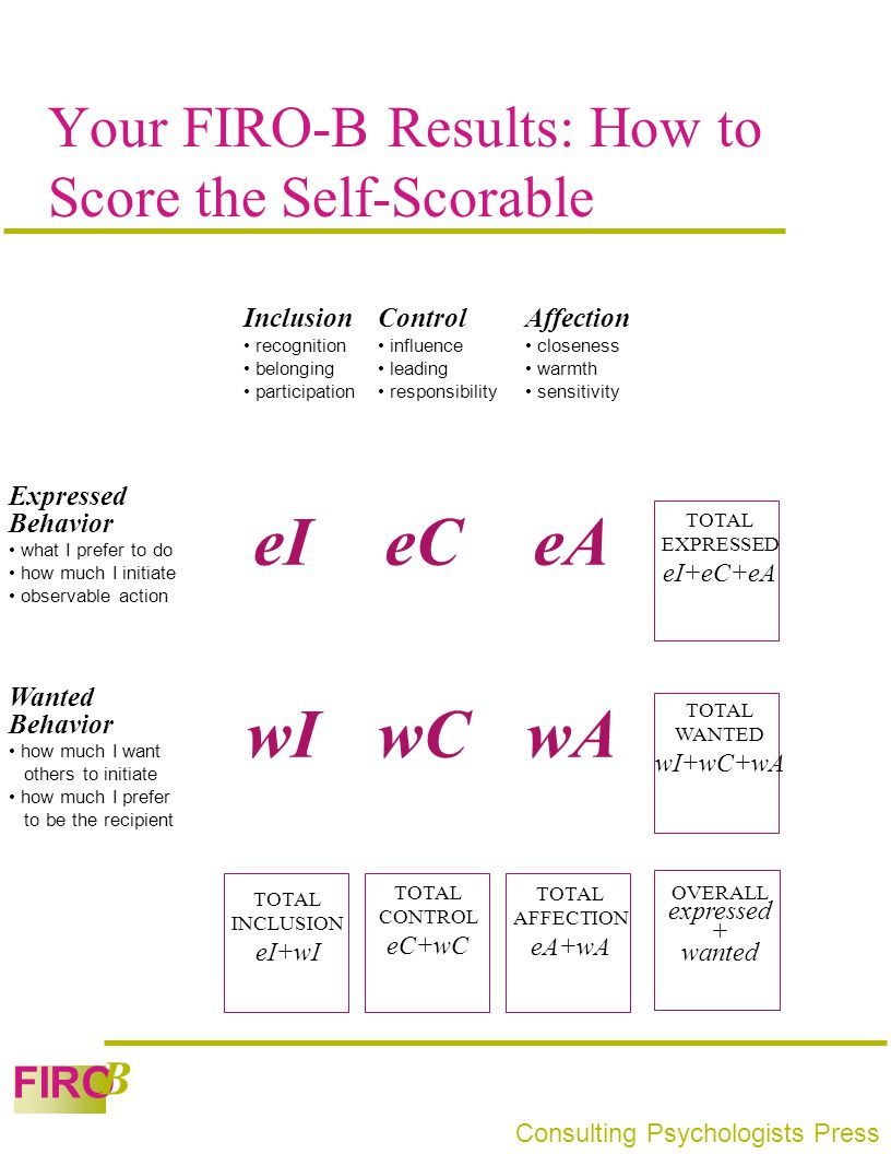 Your FIRO-B Results: How to Score the Self-Scorable