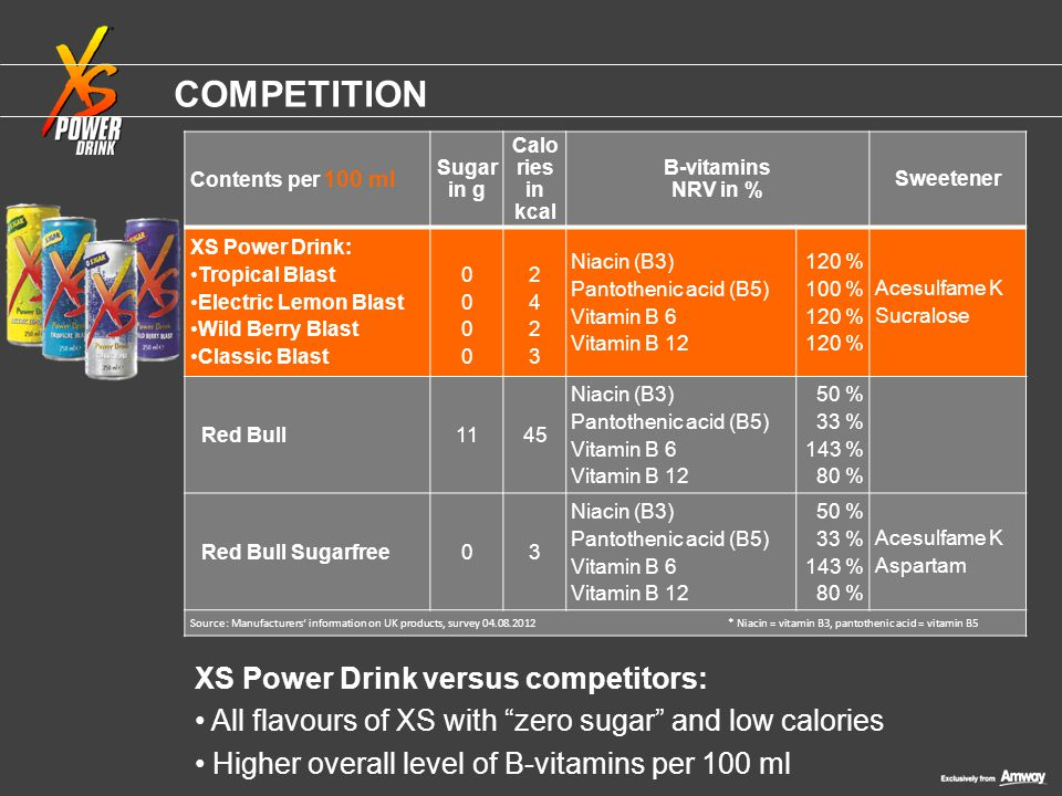 Competition XS Power Drink versus competitors: