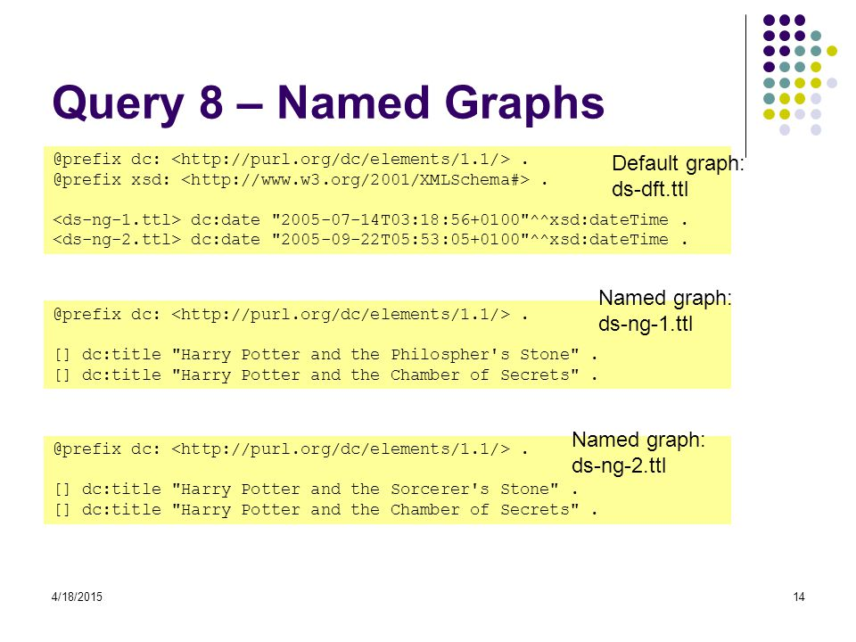 Query 8 – Named Graphs Default graph: ds-dft.ttl