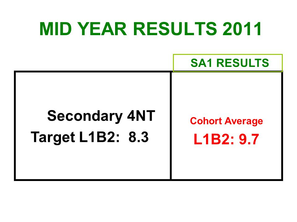 MID YEAR RESULTS 2011 Secondary 4NT Target L1B2: 8.3 L1B2: 9.7