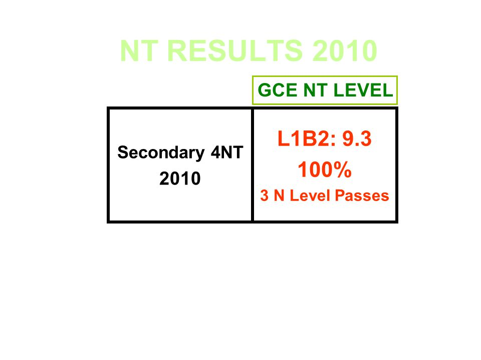 NT RESULTS 2010 L1B2: 9.3 100% 2010 GCE NT LEVEL Secondary 4NT