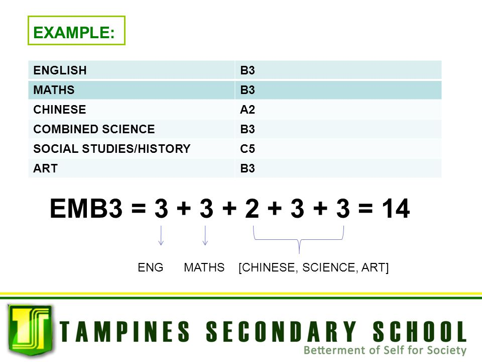 EMB3 = 3 + 3 + 2 + 3 + 3 = 14 EXAMPLE: ENGLISH B3 MATHS CHINESE A2
