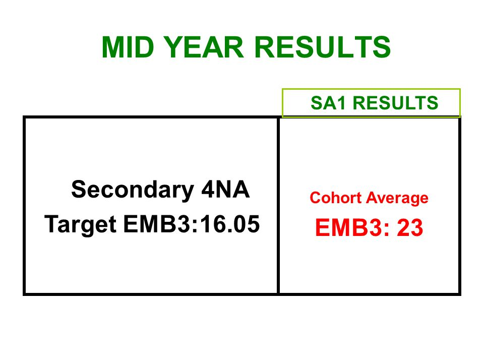 MID YEAR RESULTS Secondary 4NA Target EMB3:16.05 EMB3: 23 SA1 RESULTS