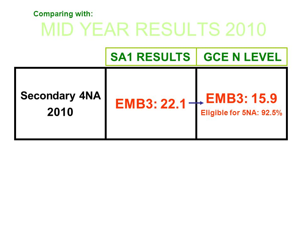 MID YEAR RESULTS 2010 EMB3: 15.9 EMB3: 22.1 2010