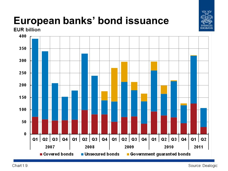 European banks' bond issuance EUR billion
