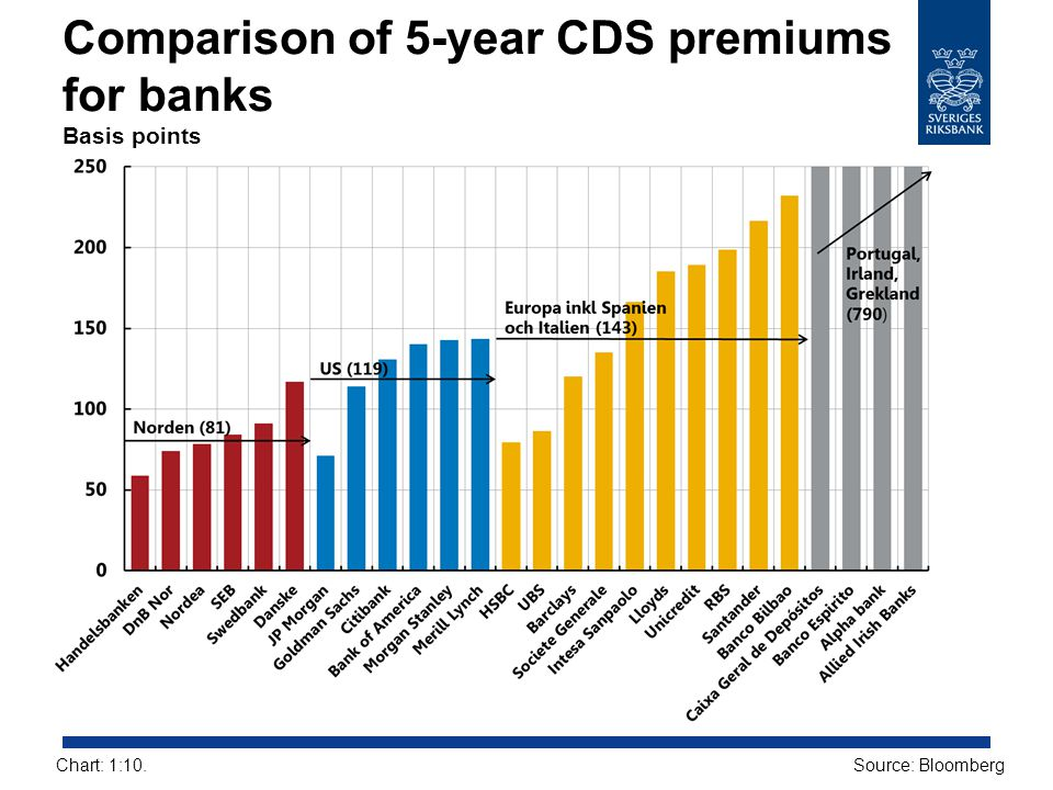Comparison of 5-year CDS premiums for banks Basis points