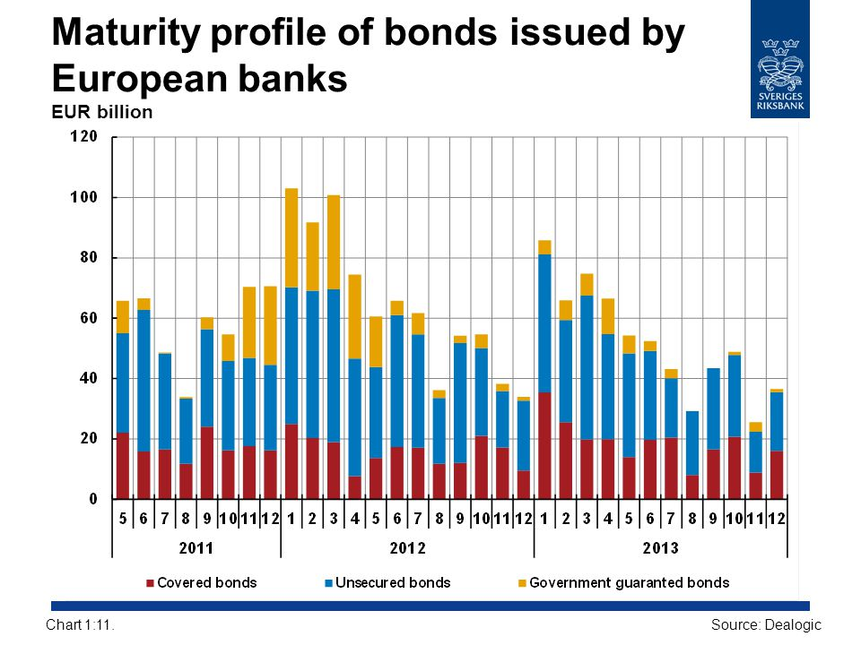 Maturity profile of bonds issued by European banks EUR billion