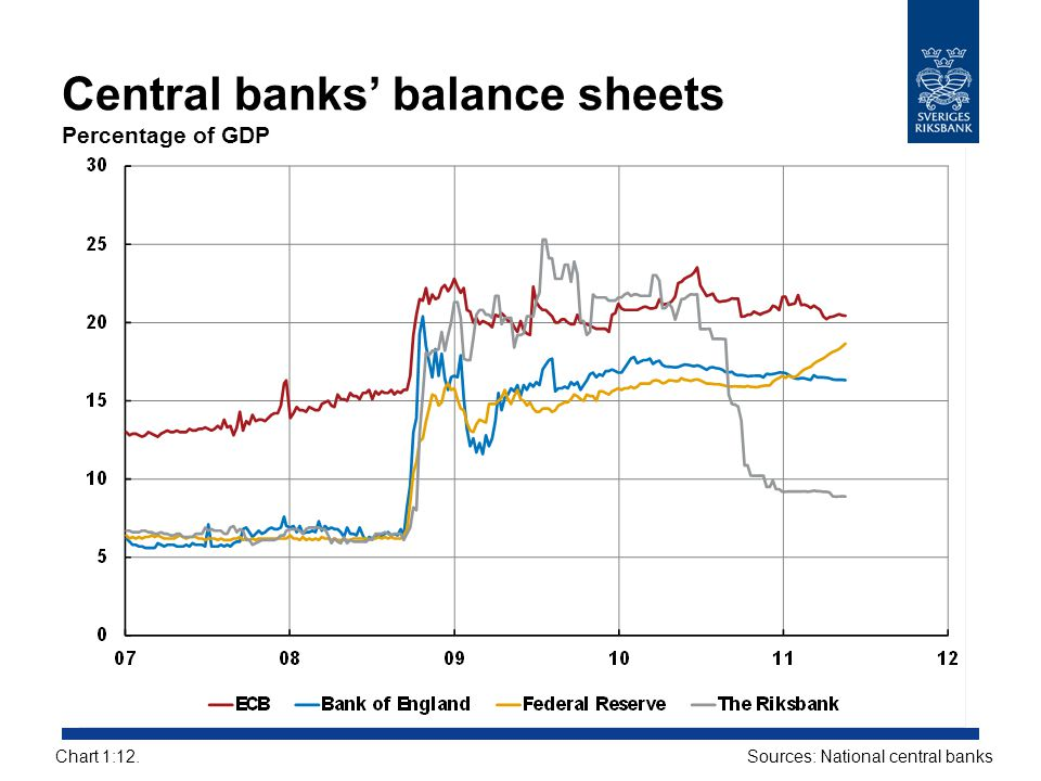 Central banks' balance sheets Percentage of GDP