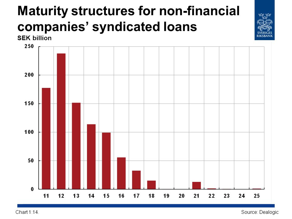Maturity structures for non-financial companies' syndicated loans SEK billion