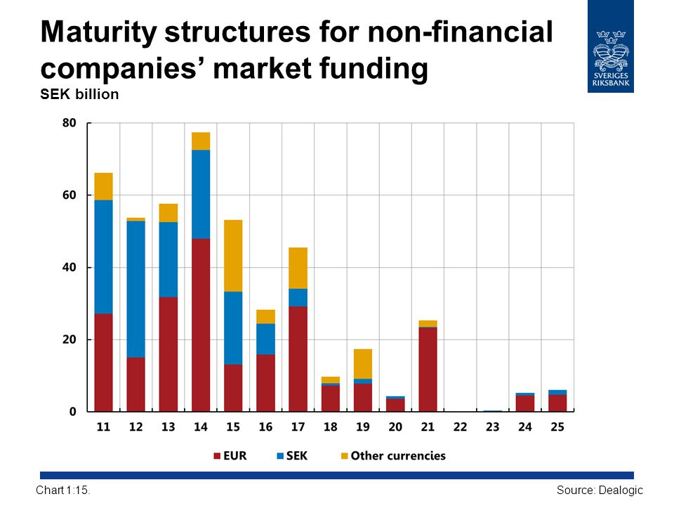 Maturity structures for non-financial companies' market funding SEK billion