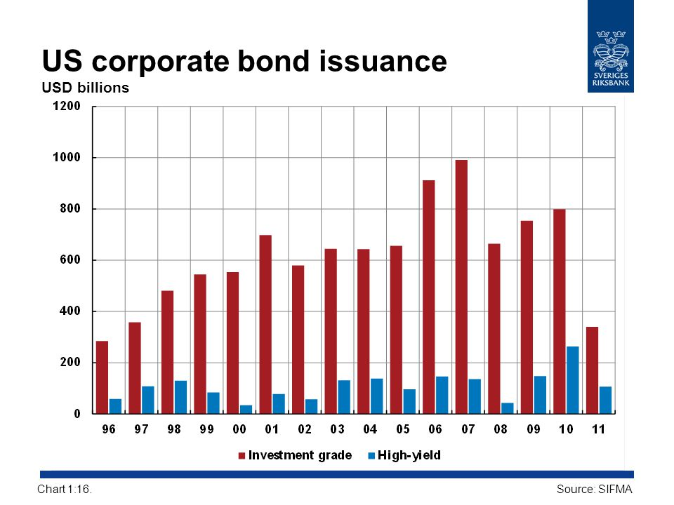US corporate bond issuance USD billions