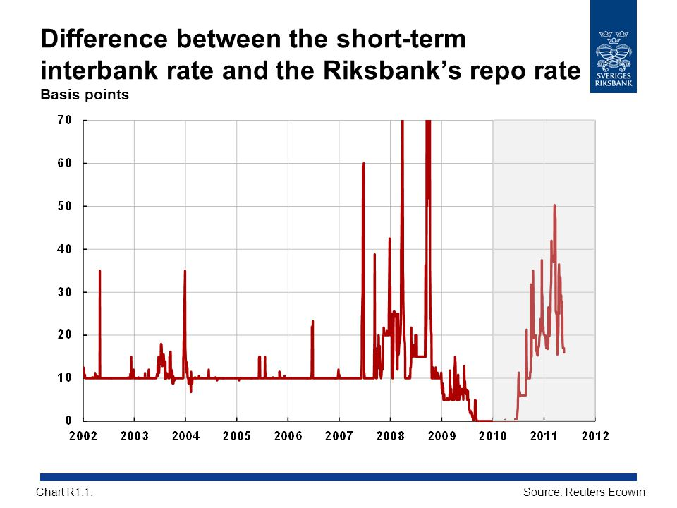 Difference between the short-term interbank rate and the Riksbank's repo rate Basis points