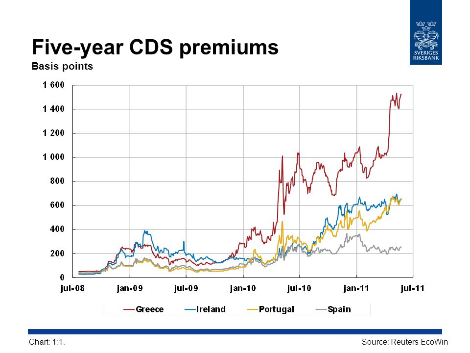 Five-year CDS premiums Basis points