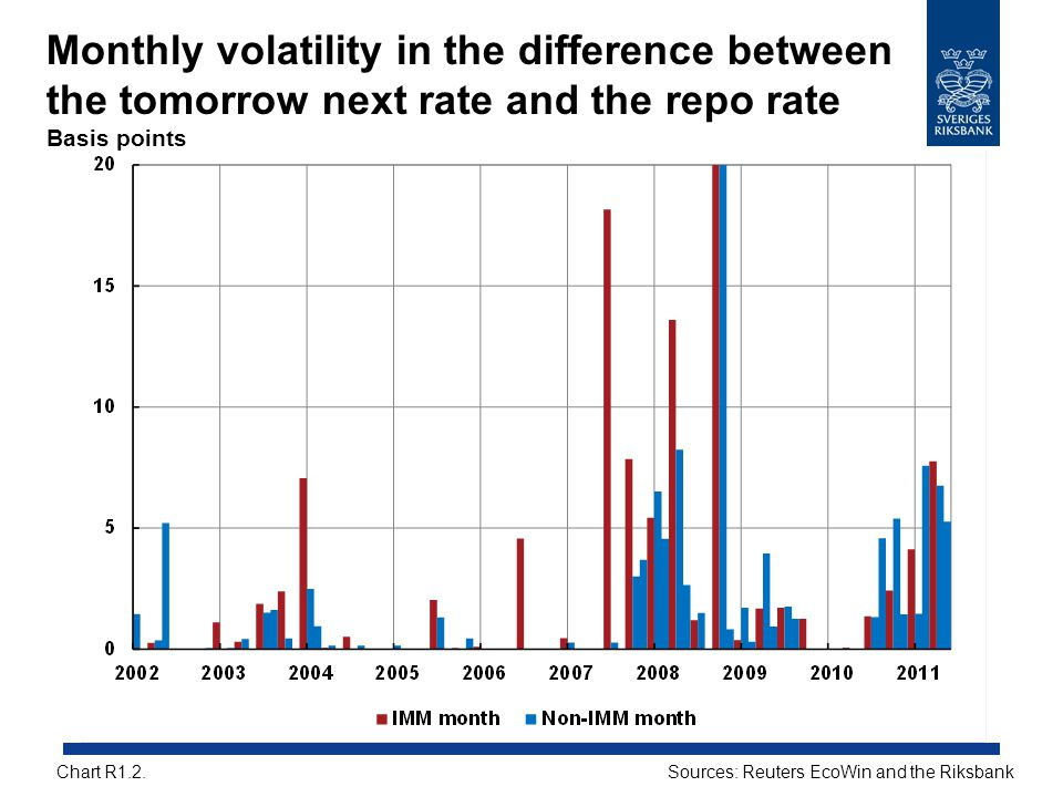 Monthly volatility in the difference between the tomorrow next rate and the repo rate Basis points