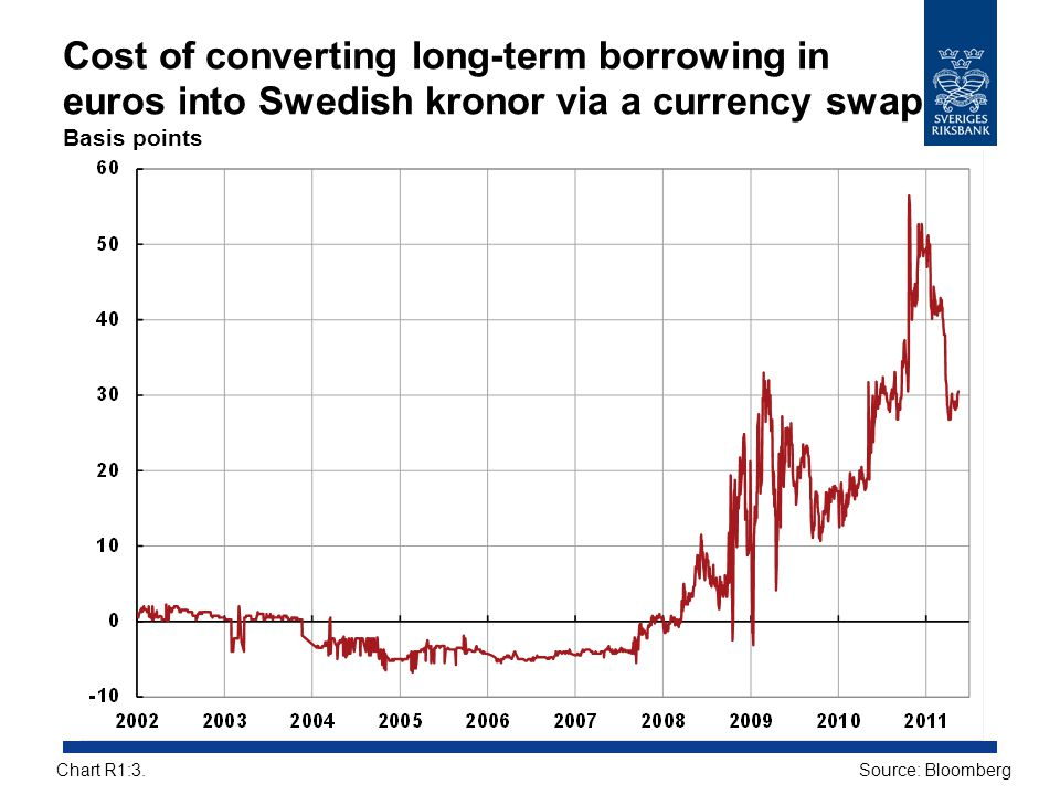 Cost of converting long-term borrowing in euros into Swedish kronor via a currency swap Basis points