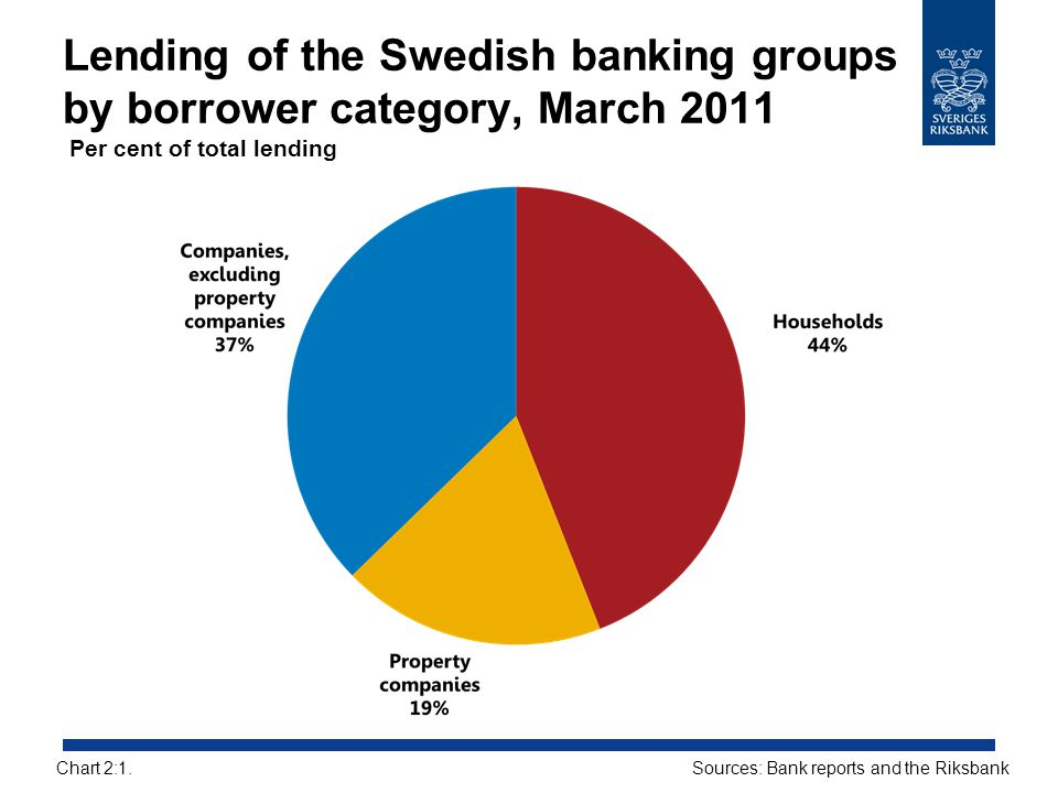 Lending of the Swedish banking groups by borrower category, March 2011 Per cent of total lending